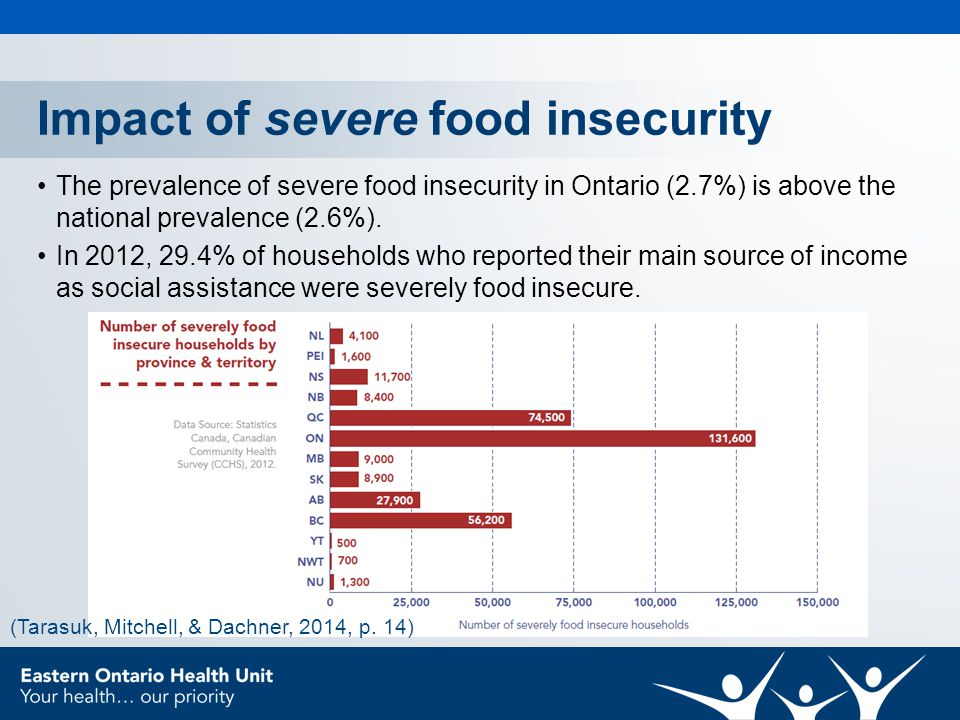 Impact of severe food insecurity The prevalence of severe food insecurity in Ontario (2.7%) is above the national prevalence (2.6%).