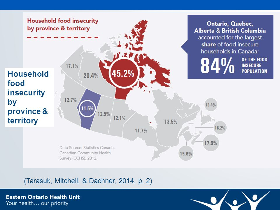 (Tarasuk, Mitchell, & Dachner, 2014, p. 2) Household food insecurity by province & territory