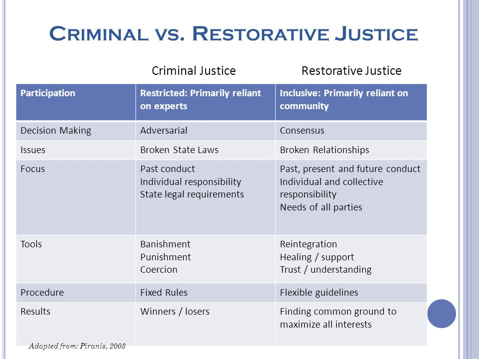 Types and Degrees of Restorative Justice Practice