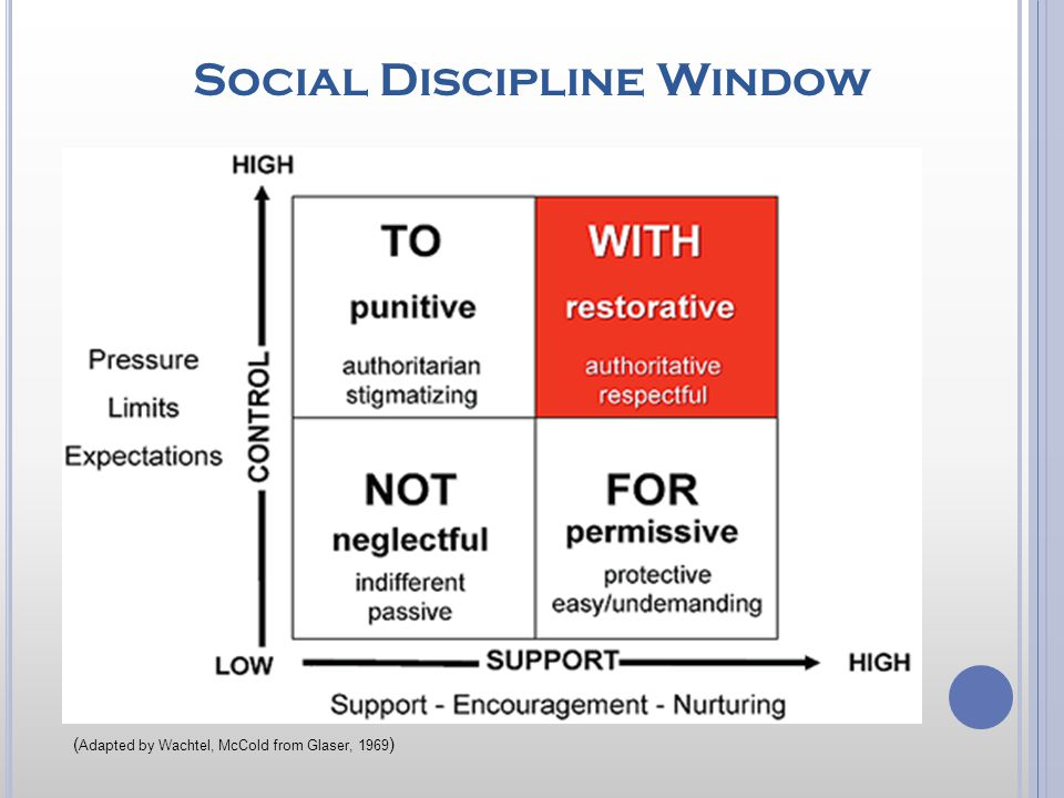 Social Discipline Window ( Adapted by Wachtel, McCold from Glaser, 1969 )