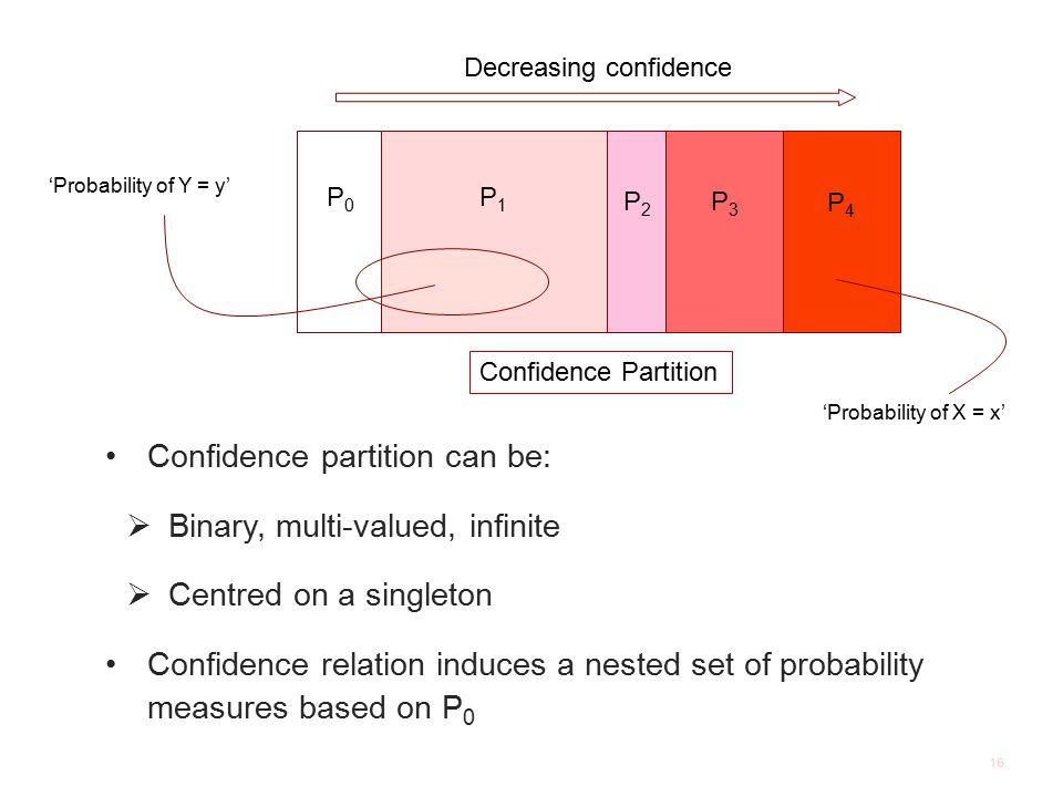 16 P P0P0 P1P1 P2P2 P3P3 P4P4 Confidence partition can be:  Binary, multi-valued, infinite  Centred on a singleton Confidence relation induces a nested set of probability measures based on P 0 Decreasing confidence 'Probability of X = x' 'Probability of Y = y' Confidence Partition