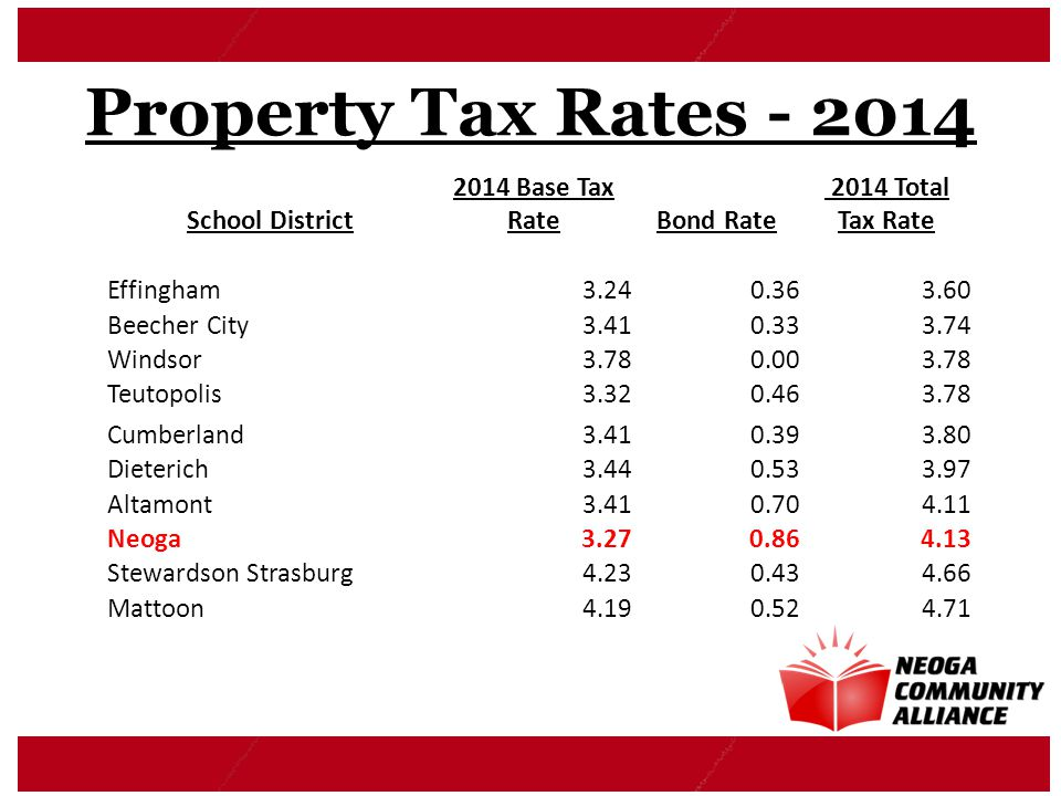 Property Tax Rates - 2014 School District 2014 Base Tax RateBond Rate 2014 Total Tax Rate Effingham3.240.363.60 Beecher City3.410.333.74 Windsor3.780.003.78 Teutopolis3.320.463.78 Cumberland3.410.393.80 Dieterich3.440.533.97 Altamont3.410.704.11 Neoga3.270.864.13 Stewardson Strasburg4.230.434.66 Mattoon4.190.524.71