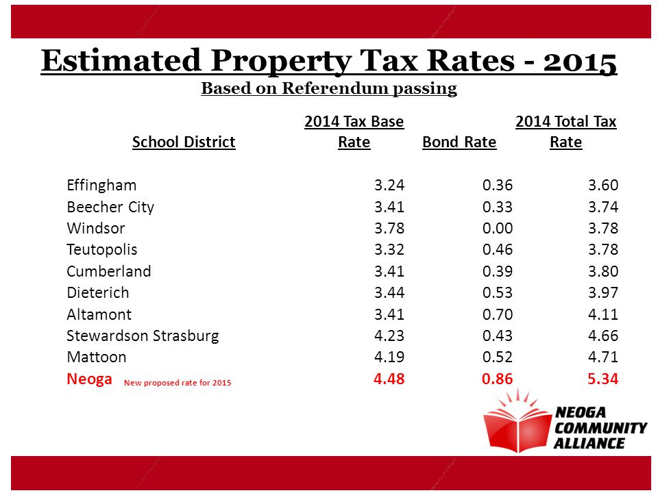 Estimated Property Tax Rates - 2015 Based on Referendum passing School District 2014 Tax Base RateBond Rate 2014 Total Tax Rate Effingham3.240.363.60 Beecher City3.410.333.74 Windsor3.780.003.78 Teutopolis3.320.463.78 Cumberland3.410.393.80 Dieterich3.440.533.97 Altamont3.410.704.11 Stewardson Strasburg4.230.434.66 Mattoon4.190.524.71 Neoga New proposed rate for 2015 4.480.865.34