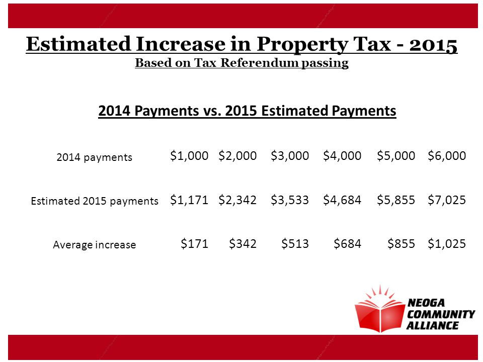 Estimated Increase in Property Tax - 2015 Based on Tax Referendum passing 2014 Payments vs. 2015 Estimated Payments 2014 payments $1,000$2,000$3,000$4