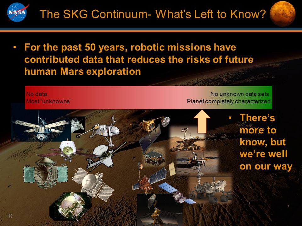 Mars Program Re-Planning 2012 13 For the past 50 years, robotic missions have contributed data that reduces the risks of future human Mars explorationFor the past 50 years, robotic missions have contributed data that reduces the risks of future human Mars exploration The SKG Continuum- What's Left to Know.