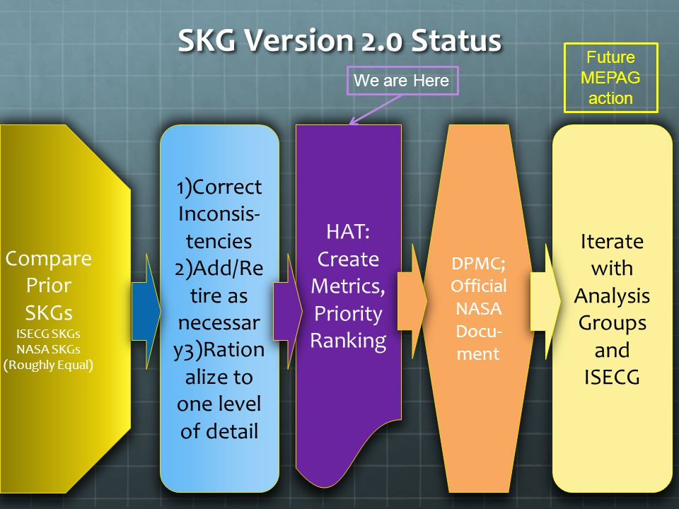 SKG Version 2.0 Status Compare Prior SKGs ISECG SKGs NASA SKGs (Roughly Equal) 1)Correct Inconsis- tencies 2)Add/Re tire as necessar y3)Ration alize to one level of detail HAT: Create Metrics, Priority Ranking We are Here DPMC; Official NASA Docu- ment Iterate with Analysis Groups and ISECG Future MEPAG action
