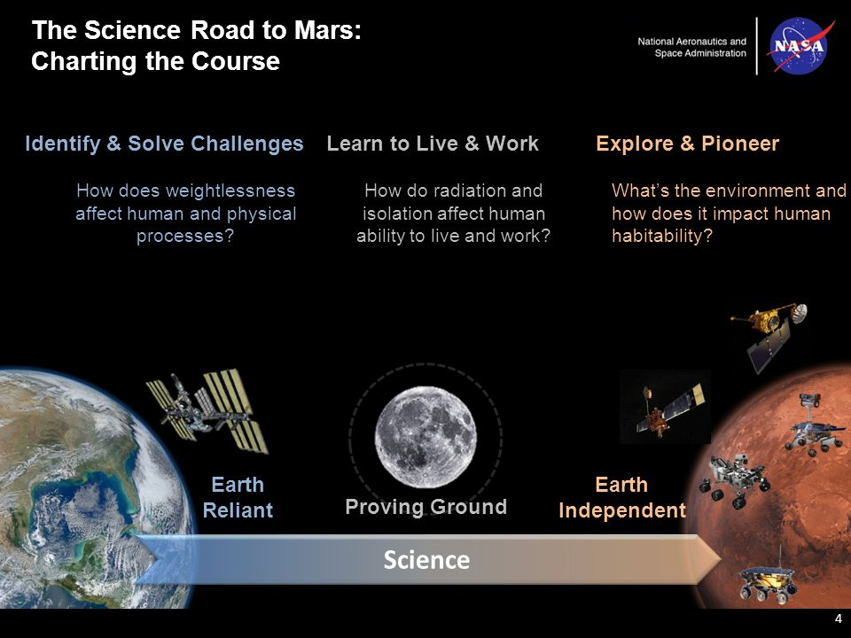 The Science Road to Mars: Charting the Course 4 Earth Reliant Proving Ground Identify & Solve Challenges How does weightlessness affect human and physical processes.