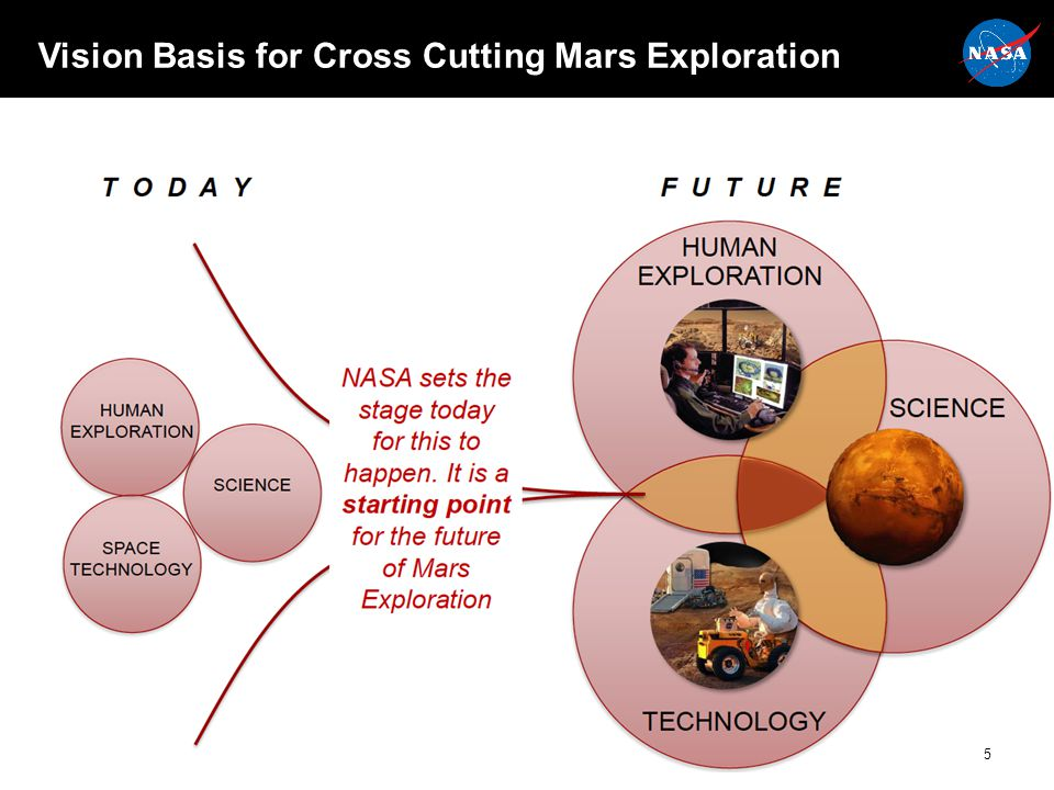 Vision Basis for Cross Cutting Mars Exploration 5