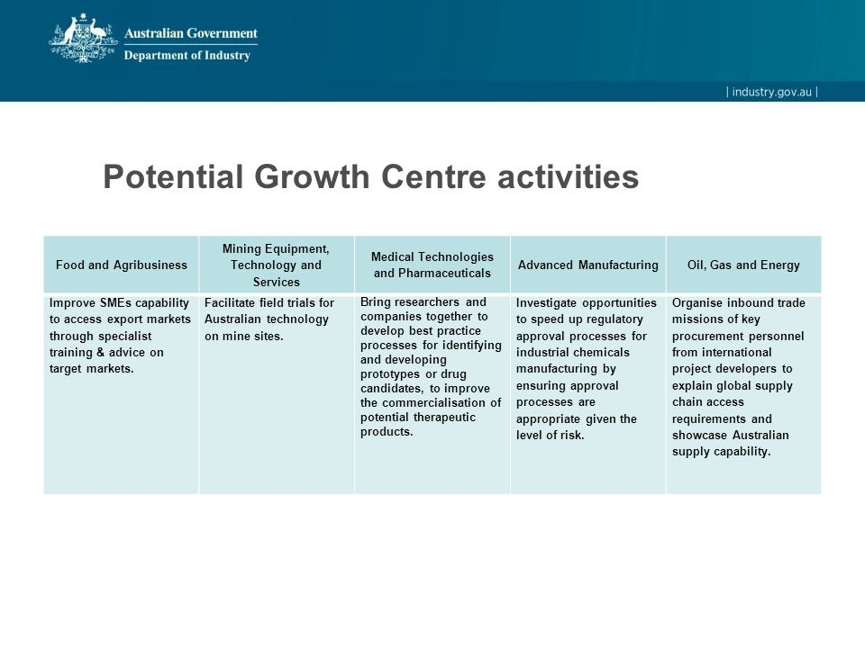 Potential Growth Centre activities Food and Agribusiness Mining Equipment, Technology and Services Medical Technologies and Pharmaceuticals Advanced ManufacturingOil, Gas and Energy Improve SMEs capability to access export markets through specialist training & advice on target markets.