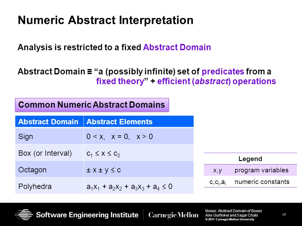 17 Boxes: Abstract Domain of Boxes Arie Gurfinkel and Sagar Chaki © 2011 Carnegie Mellon University Numeric Abstract Interpretation Analysis is restricted to a fixed Abstract Domain Abstract Domain ≡ a (possibly infinite) set of predicates from a fixed theory + efficient (abstract) operations Abstract DomainAbstract Elements Sign0 Box (or Interval) c 1  x  c 2 Octagon ± x ± y  c Polyhedraa 1 x 1 + a 2 x 2 + a 3 x 3 + a 4  0 Common Numeric Abstract Domains Legend x,yprogram variables c,c i,a i numeric constants