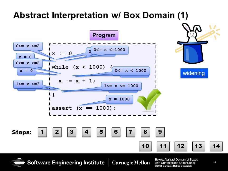 18 Boxes: Abstract Domain of Boxes Arie Gurfinkel and Sagar Chaki © 2011 Carnegie Mellon University Abstract Interpretation w/ Box Domain (1) x := 0 while (x < 1000) { x := x + 1; } assert (x == 1000); Program x = 0 x = 1 0<= x <=1 1<= x <=2 0<= x <=2 1<= x <=3 0<= x <=1000 0<= x < 1000 1<= x <= 1000 x = 1000 widening 1 1 2 2 3 3 4 4 5 5 Steps: 6 6 7 7 8 8 9 9 10 11 12 13 14