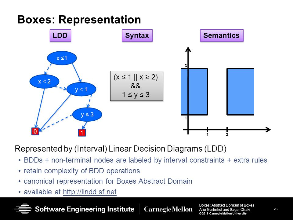26 Boxes: Abstract Domain of Boxes Arie Gurfinkel and Sagar Chaki © 2011 Carnegie Mellon University Boxes: Representation Represented by (Interval) Linear Decision Diagrams (LDD) BDDs + non-terminal nodes are labeled by interval constraints + extra rules retain complexity of BDD operations canonical representation for Boxes Abstract Domain available at http://lindd.sf.nethttp://lindd.sf.net LDD Semantics 12 1 3 (x ≤ 1 || x ≥ 2) && 1 ≤ y ≤ 3 (x ≤ 1 || x ≥ 2) && 1 ≤ y ≤ 3 Syntax