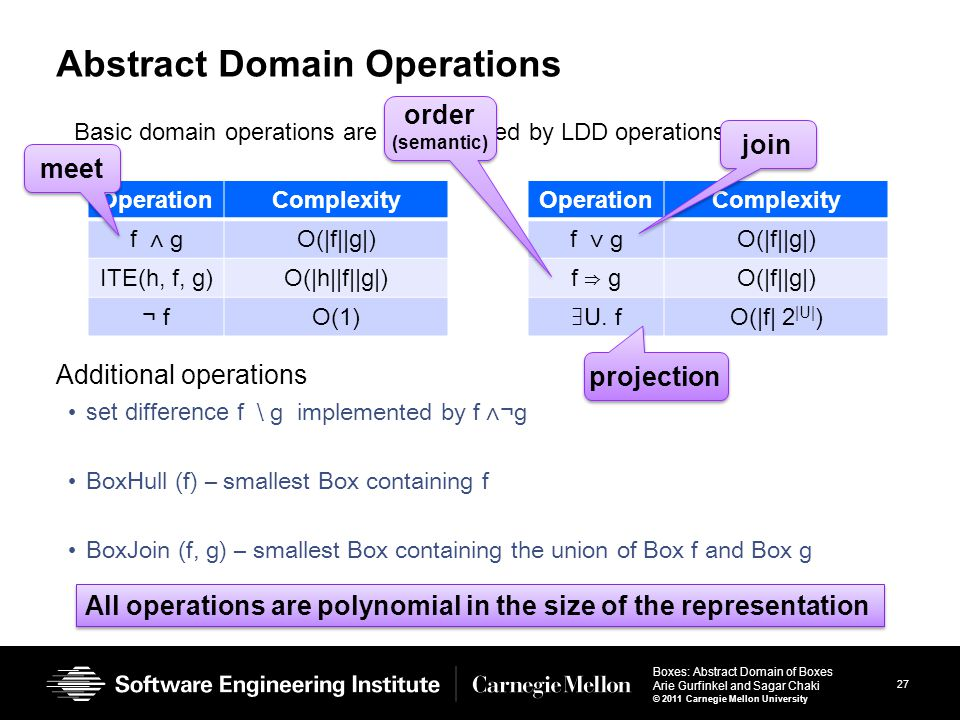 27 Boxes: Abstract Domain of Boxes Arie Gurfinkel and Sagar Chaki © 2011 Carnegie Mellon University Abstract Domain Operations Additional operations set difference f ∖ g implemented by f ⋀¬g BoxHull (f) – smallest Box containing f BoxJoin (f, g) – smallest Box containing the union of Box f and Box g OperationComplexity f ⋀ g O(|f||g|) ITE(h, f, g)O(|h||f||g|) ¬ f O(1) OperationComplexity f ⋁ g O(|f||g|) f ⇒ g O(|f||g|) ∃U.