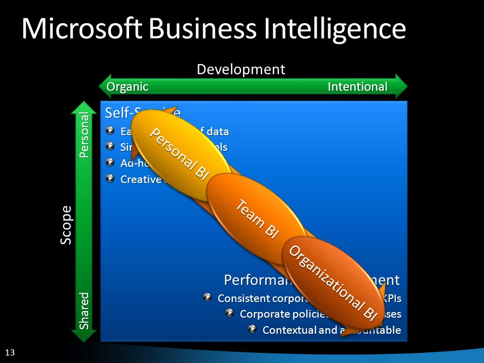13 Microsoft Business Intelligence Shared Personal Scope Organic Intentional DevelopmentSelf-Service Performance Management Easy discovery of data Simple, intuitive tools Ad-hoc Creative and agile Consistent corporate definitions, KPIs Corporate policies and processes Contextual and accountable Empowered Aligned Personal BI Team BI Organizational BI