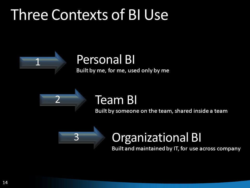14 Three Contexts of BI Use Personal BI Built by me, for me, used only by me Team BI Built by someone on the team, shared inside a team Organizational BI Built and maintained by IT, for use across company 11 22 33