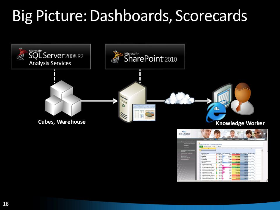 18 Big Picture: Dashboards, Scorecards Knowledge Worker Cubes, Warehouse Analysis Services