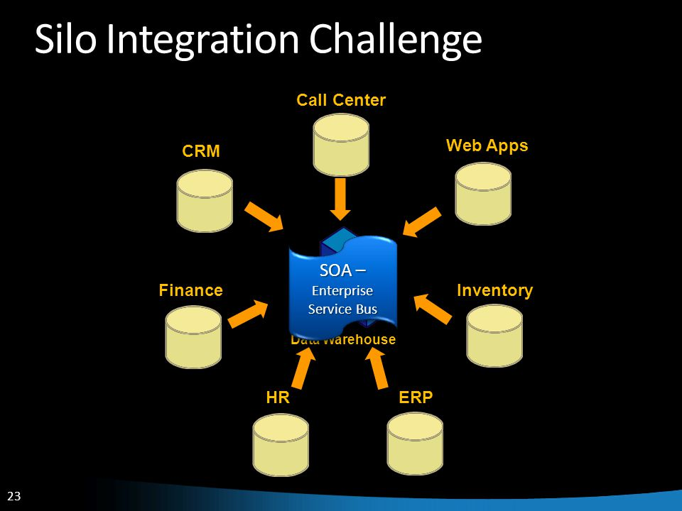 23 Silo Integration Challenge Data Warehouse Call Center Web Apps Inventory ERPHR Finance CRM SOA – Enterprise Service Bus