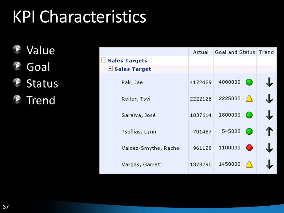 37 KPI Characteristics Value Goal Status Trend