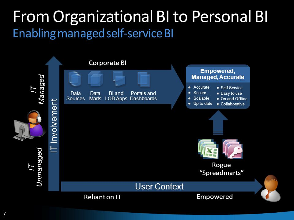 7 7 From Organizational BI to Personal BI Enabling managed self-service BI IT Unmanaged IT Managed IT Involvement Self Service Easy to use On and Offl