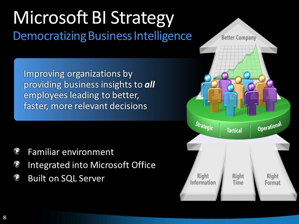 8 8 Microsoft BI Strategy Democratizing Business Intelligence Familiar environment Integrated into Microsoft Office Built on SQL Server Improving orga