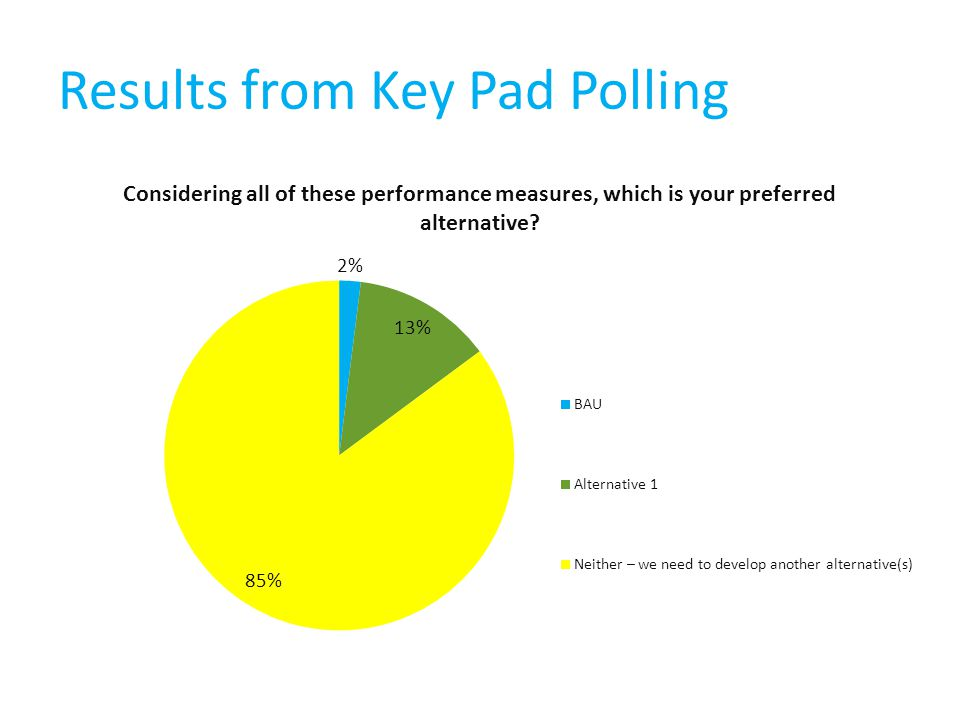 Results from Key Pad Polling