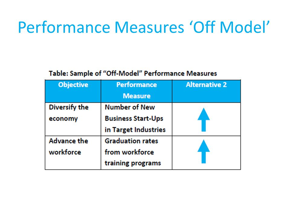 Performance Measures 'Off Model'