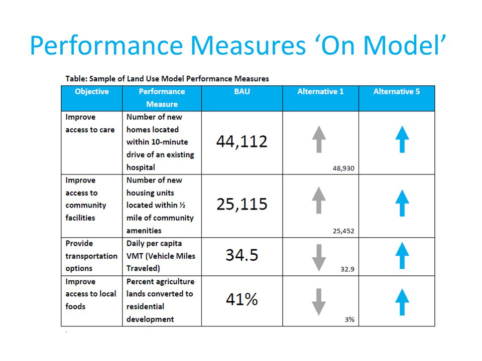 Performance Measures 'On Model'