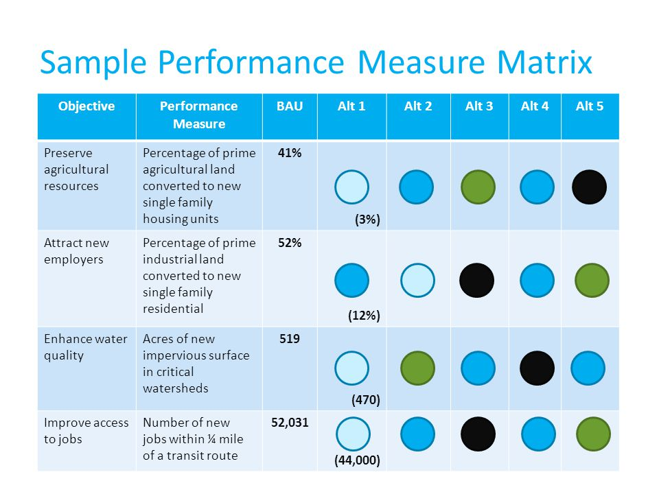 Sample Performance Measure Matrix ObjectivePerformance Measure BAUAlt 1Alt 2Alt 3Alt 4Alt 5 Preserve agricultural resources Percentage of prime agricultural land converted to new single family housing units 41% (3%) Attract new employers Percentage of prime industrial land converted to new single family residential 52% (12%) Enhance water quality Acres of new impervious surface in critical watersheds 519 (470) Improve access to jobs Number of new jobs within ¼ mile of a transit route 52,031 (44,000)