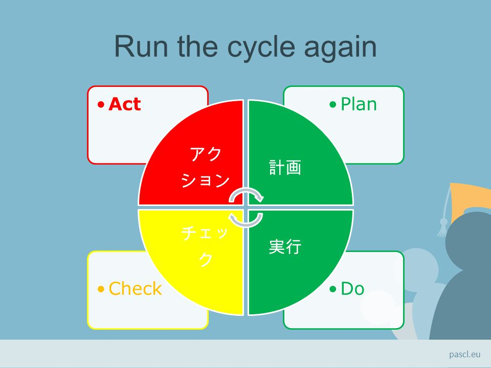 Run the cycle again DoCheck PlanAct アク ション 計画 実行 チェッ ク pascl.eu