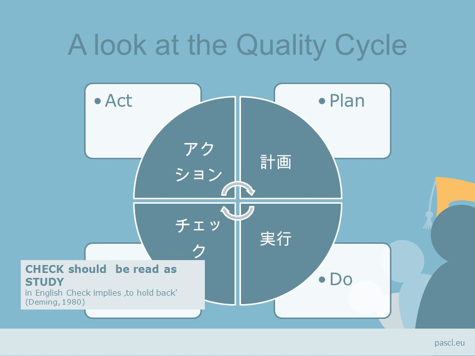 A look at the Quality Cycle DoCheck PlanAct アク ション 計画 実行 チェッ ク CHECK should be read as STUDY in English Check implies 'to hold back' (Deming, 1980) pascl.eu