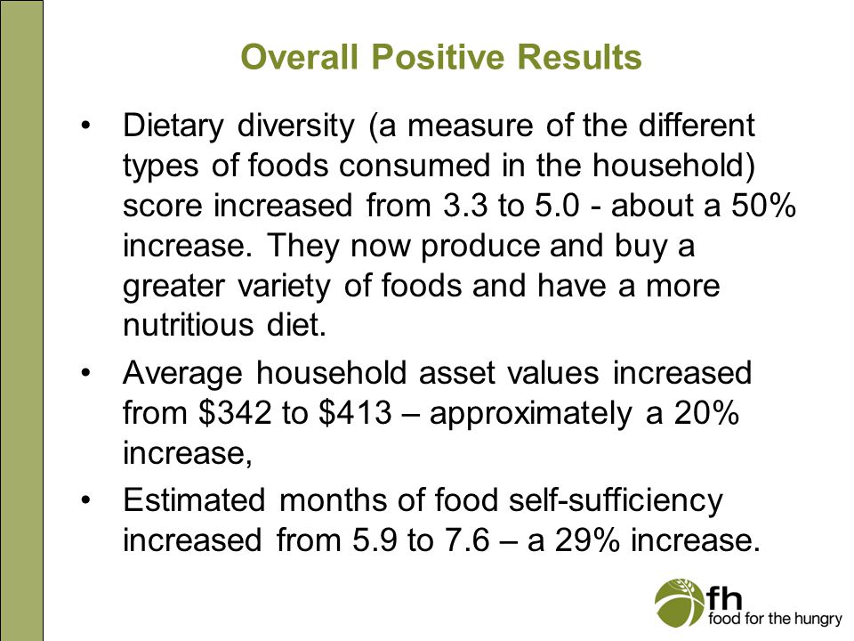 Overall Positive Results Dietary diversity (a measure of the different types of foods consumed in the household) score increased from 3.3 to 5.0 - about a 50% increase.