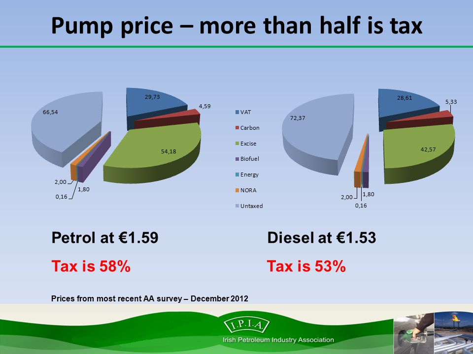 Pump price – more than half is tax Petrol at €1.59 Diesel at €1.53 Tax is 58% Tax is 53% Prices from most recent AA survey – December 2012