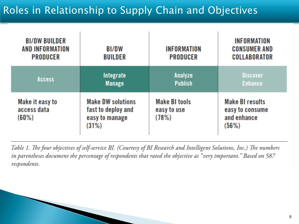 Roles in Relationship to Supply Chain and Objectives 8