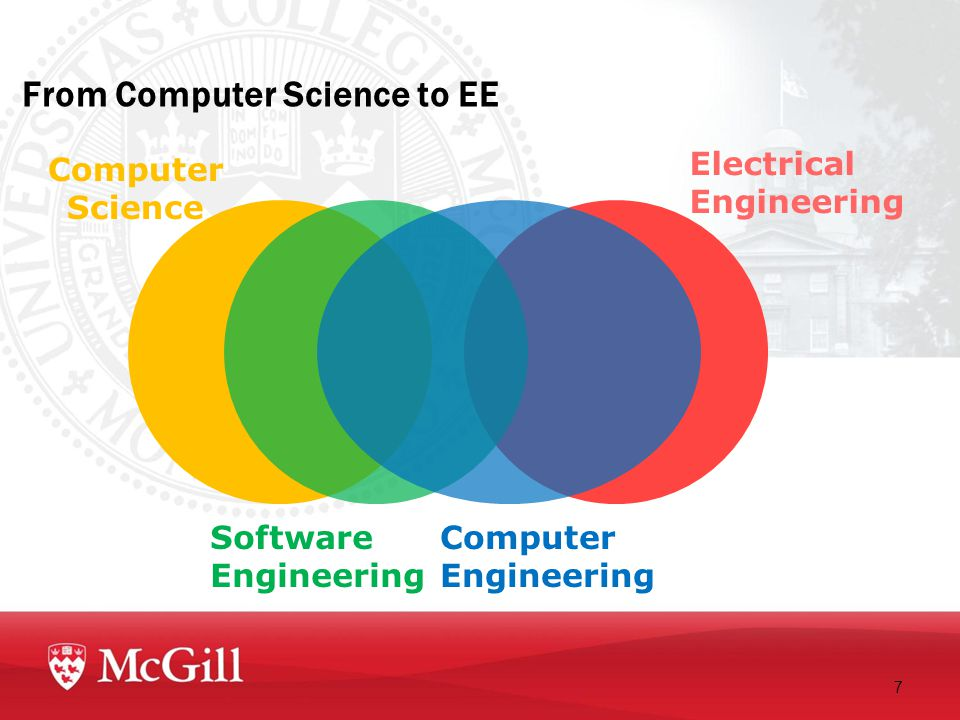 From Computer Science to EE 7 Computer Science Electrical Engineering Software Engineering Computer Engineering
