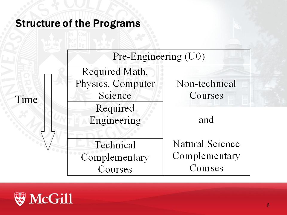 Structure of the Programs 8 Time