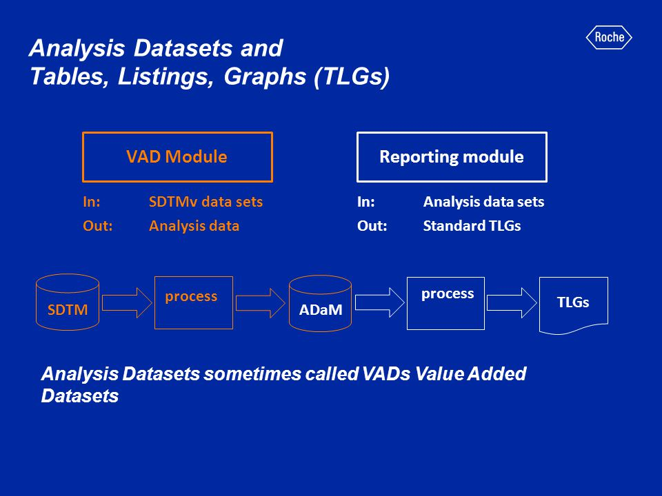 Summary of ADaM contents ADSL dataset structure BDS dataset structure (with BDS TTE and Lab section) ADAE dataset structure Descriptive metadata – for datasets, parameters (value level metadata) and results (Table, Listings, Graphs (TLG)) metadata.