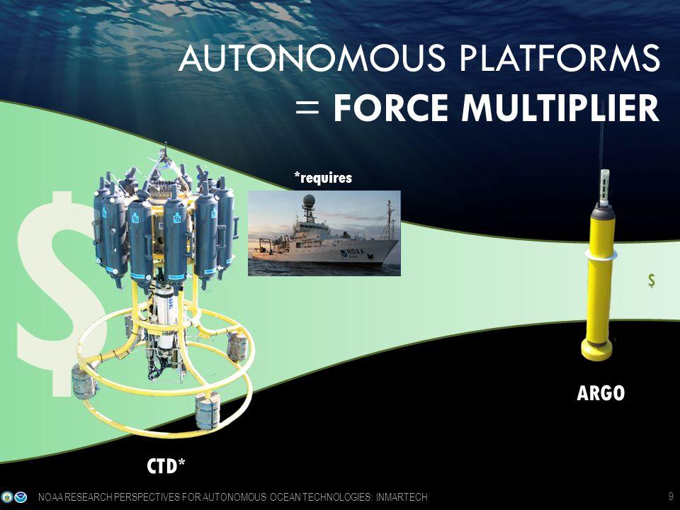 $ $ AUTONOMOUS PLATFORMS = FORCE MULTIPLIER CTD* *requires ARGO $ 9 NOAA RESEARCH PERSPECTIVES FOR AUTONOMOUS OCEAN TECHNOLOGIES: INMARTECH