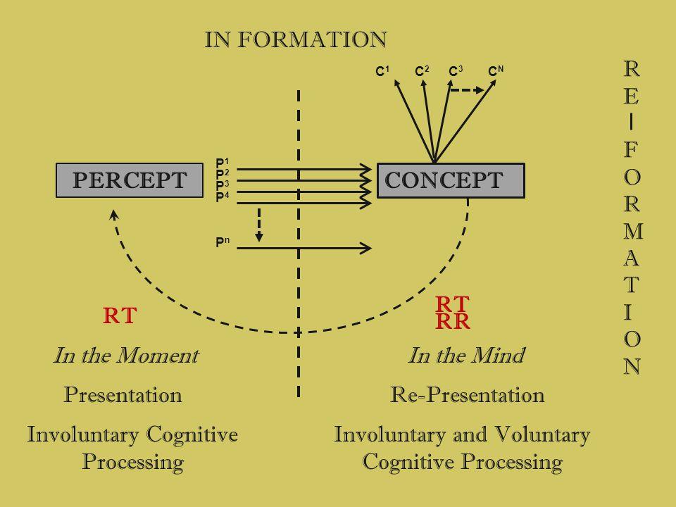 IN FORMATION PresentationRe-Presentation PERCEPT CONCEPT P1P1 P2P2 P3P3 P4P4 PnPn In the MomentIn the Mind RT RR C1C1 C2C2 C3C3 CNCN REFORMATIONREFORM