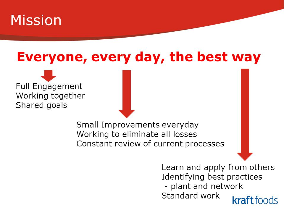 Mission Everyone, every day, the best way Full Engagement Working together Shared goals Small Improvements everyday Working to eliminate all losses Co