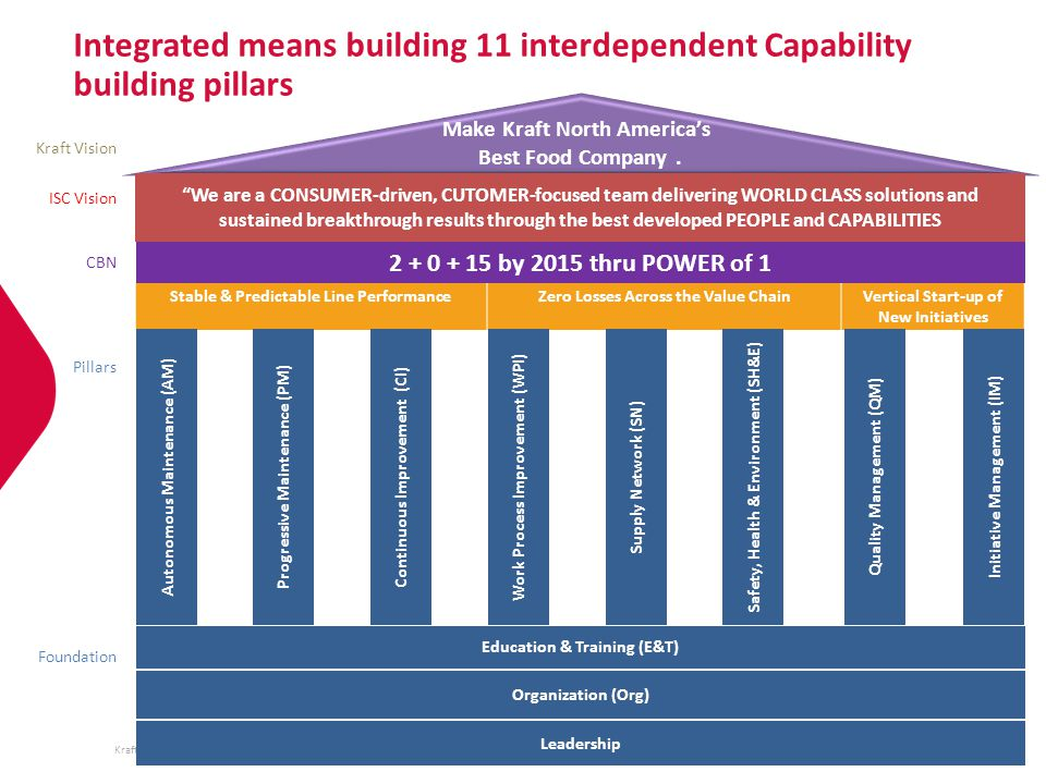 Kraft Foods Group, Inc. Integrated means building 11 interdependent Capability building pillars Stable & Predictable Line PerformanceZero Losses Acros