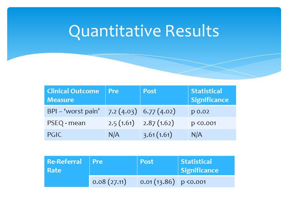 Quantitative Results Clinical Outcome Measure PrePostStatistical Significance BPI – 'worst pain'7.2 (4.03)6.77 (4.02)p 0.02 PSEQ - mean2.5 (1.61)2.87