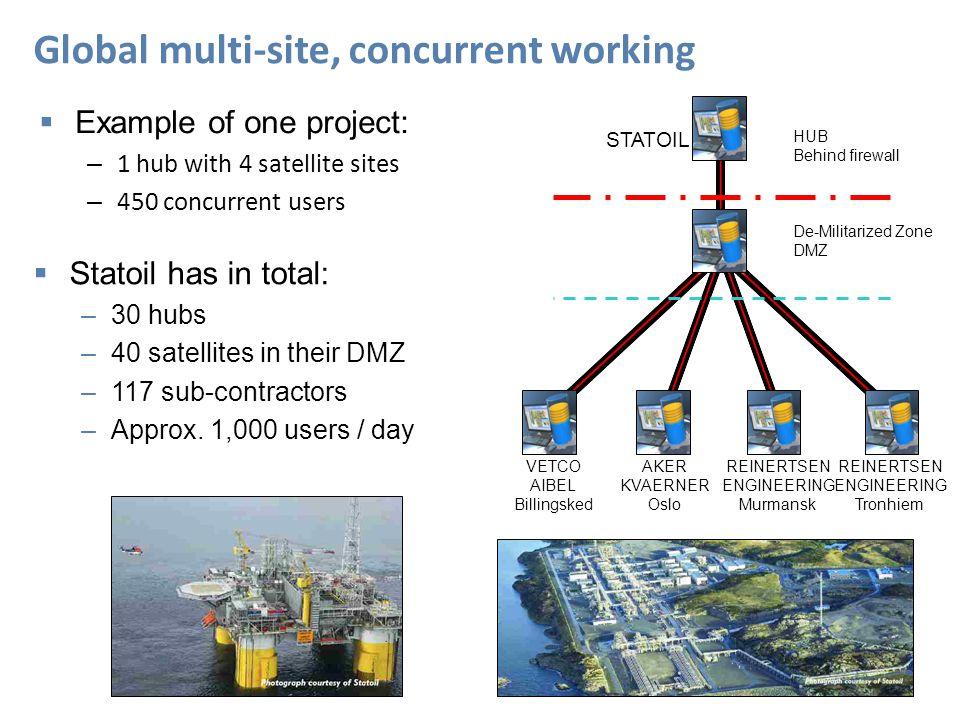 REINERTSEN ENGINEERING Tronhiem REINERTSEN ENGINEERING Murmansk AKER KVAERNER Oslo VETCO AIBEL Billingsked STATOIL De-Militarized Zone DMZ HUB Behind firewall  Example of one project: – 1 hub with 4 satellite sites – 450 concurrent users  Statoil has in total: –30 hubs –40 satellites in their DMZ –117 sub-contractors –Approx.