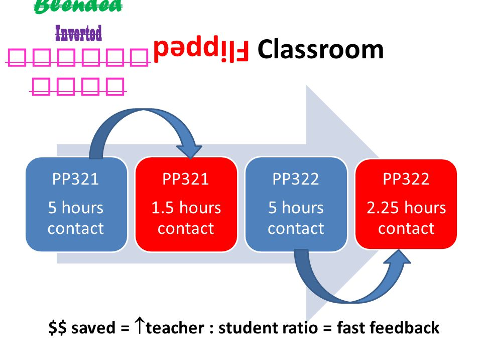Classroom PP321 5 hours contact PP321 1.5 hours contact PP322 5 hours contact PP322 2.25 hours contact Flipped $$ saved =  teacher : student ratio = fast feedback Blended Inverted Upside Down