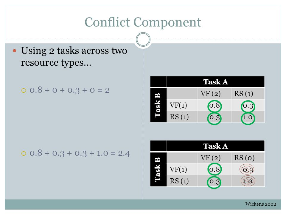 Conflict Component Using 2 tasks across two resource types…  0.8 + 0 + 0.3 + 0 = 2  0.8 + 0.3 + 0.3 + 1.0 = 2.4 Wickens 2002 Task A Task B VF (2)RS (0) VF(1)0.80.3 RS (1)0.31.0 Task A Task B VF (2)RS (1) VF(1)0.80.3 RS (1)0.31.0