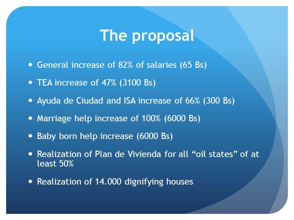 The proposal General increase of 82% of salaries (65 Bs) TEA increase of 47% (3100 Bs) Ayuda de Ciudad and ISA increase of 66% (300 Bs) Marriage help