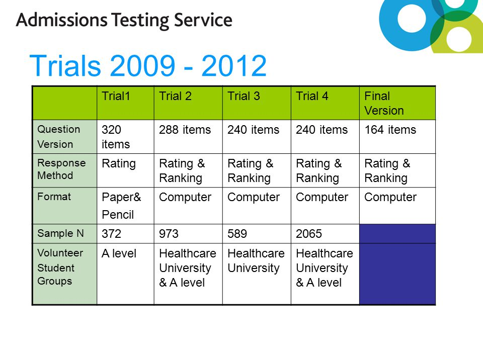 Trials 2009 - 2012 Trial1Trial 2Trial 3Trial 4Final Version Question Version 320 items 288 items240 items 164 items Response Method RatingRating & Ranking Format Paper& Pencil Computer Sample N 3729735892065 Volunteer Student Groups A levelHealthcare University & A level Healthcare University Healthcare University & A level