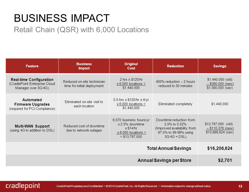 BUSINESS IMPACT Retail Chain (QSR) with 6,000 Locations 13 Feature Business Impact Original Cost ReductionSavings Real-time Configuration (CradlePoint