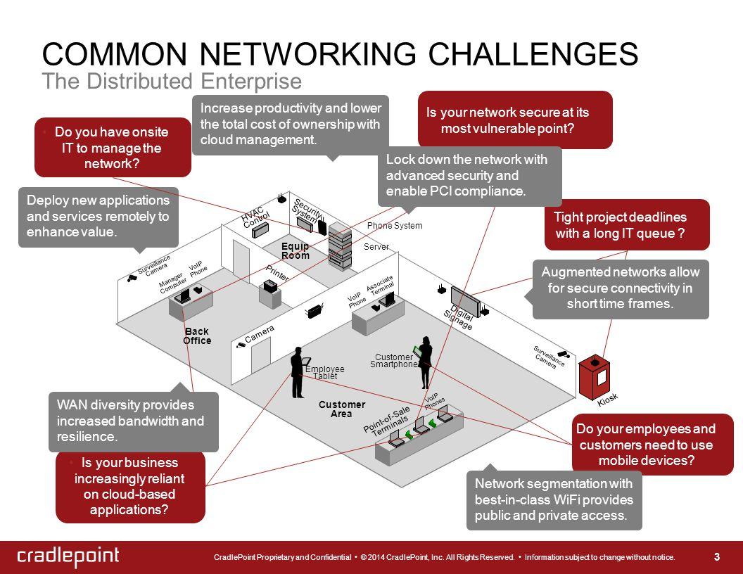 COMMON NETWORKING CHALLENGES The Distributed Enterprise Deploy new applications and services remotely to enhance value. Kiosk Security System Surveill