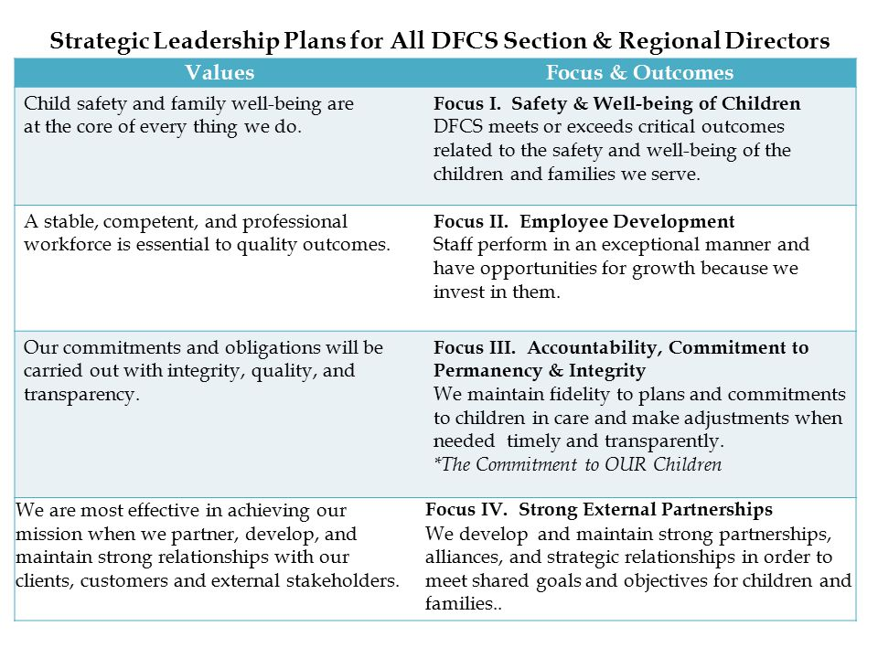 Strategic Leadership Plans for All DFCS Section & Regional Directors ValuesFocus & Outcomes Child safety and family well-being are at the core of every thing we do.
