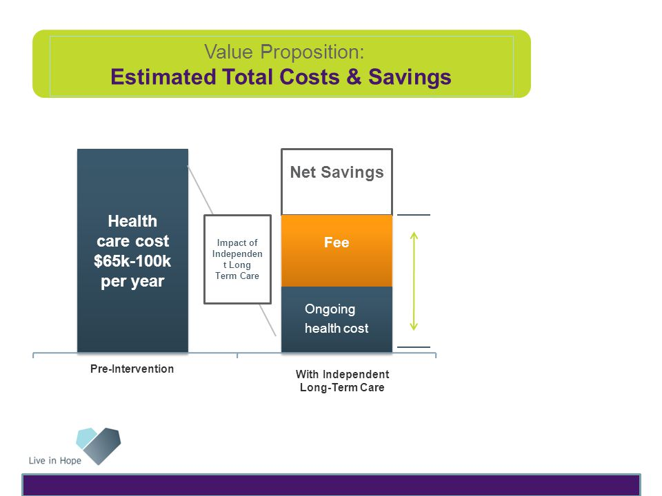 Value Proposition: Estimated Total Costs & Savings Net Savings Fee Fee Health care cost $65k-100k per year Health care cost $65k-100k per year Impact